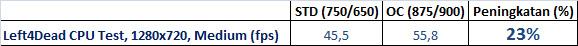 L4D CPU tabel