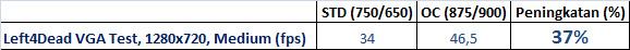 L4D VGA tabel