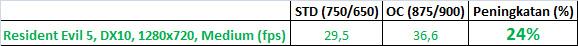RE5 tabel