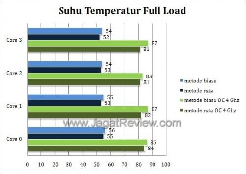 grafik Full load