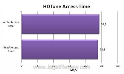 Seagate FreeAgent GoFlex 500GB HDTune Access Time