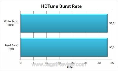 Seagate FreeAgent GoFlex 500GB HDTune Burst Rate