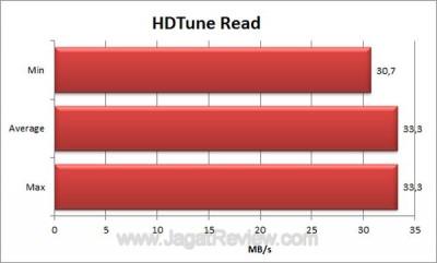Seagate FreeAgent GoFlex 500GB HDTune Read