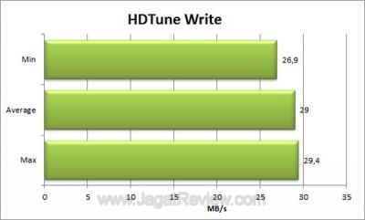 Seagate FreeAgent GoFlex 500GB HDTune Write