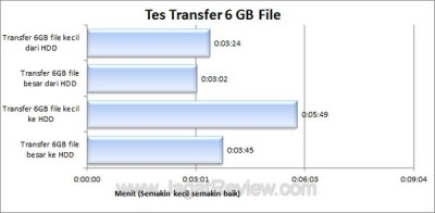 Seagate FreeAgent GoFlex 500GB Transfer File