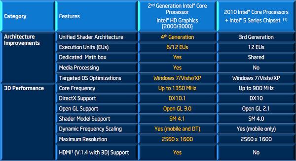 Review Intel Sandy Bridge – Arsitektur, Teknologi, dan