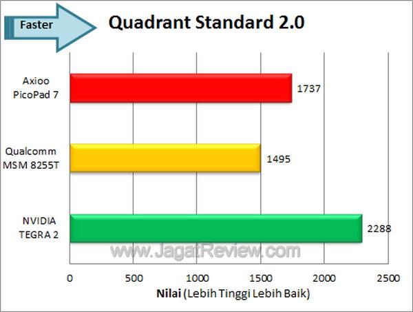 Axioo PicoPad 7 - Quadrant