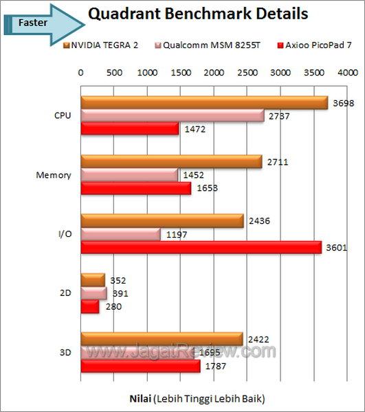 Axioo PicoPad 7 - QuadrantDetails