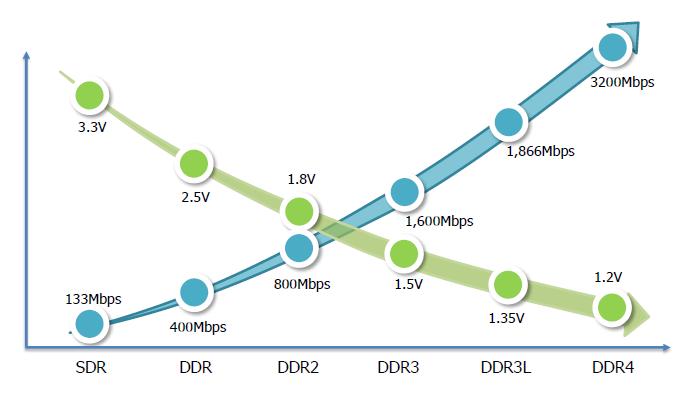DDR4 Akan Capai Bandwidth 3 2Gbps pada 1 2V, Rilis Tahun