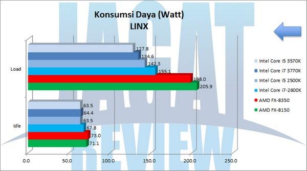 Review Prosesor AMD FX 8350 Lebih Kencang Dan Lebih Murah
