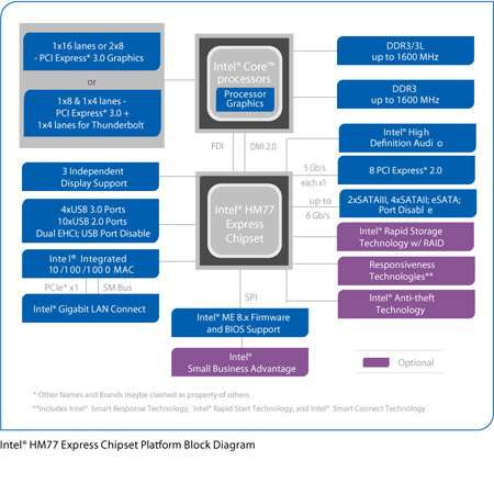 Intel Hm77 Chipset Driver