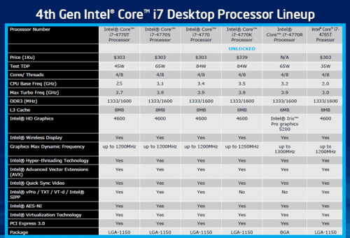 intel core i gen 4 haswell desktop 01