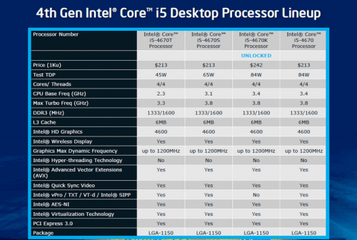intel core i gen 4 haswell desktop 02