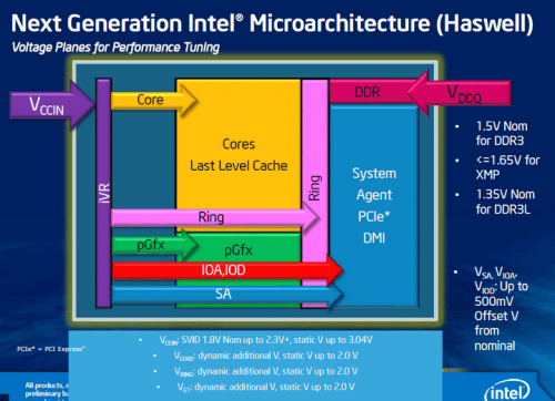 intel core i gen 4 haswell diagram