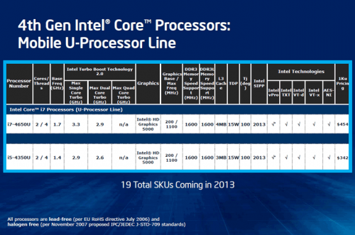 intel core i gen 4 haswell mobile 03