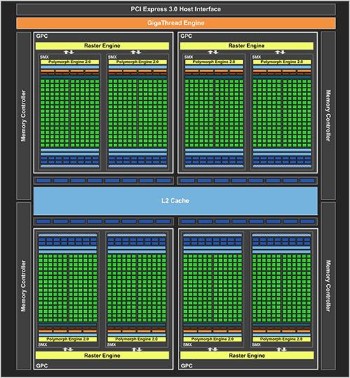 nvidia geforce gtx 770 block diagram