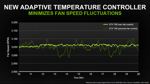 nvidia geforce gtx 780 adaptive temperature controller