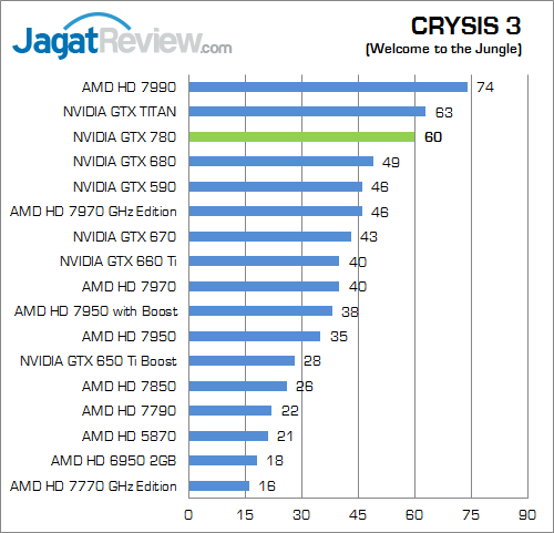 nvidia geforce gtx 780 crysis3