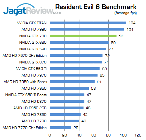 nvidia geforce gtx 780 re6