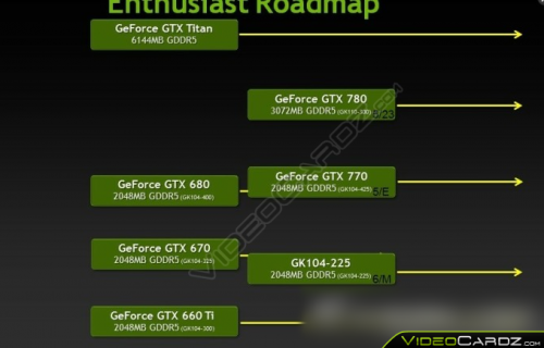 NVIDIA-GeForce-700-Series-Roadmap