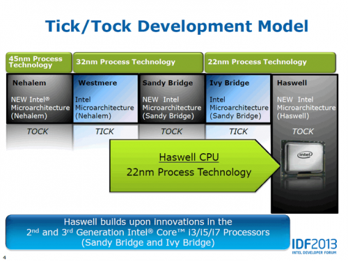 intel core i gen 4 haswell tick tock
