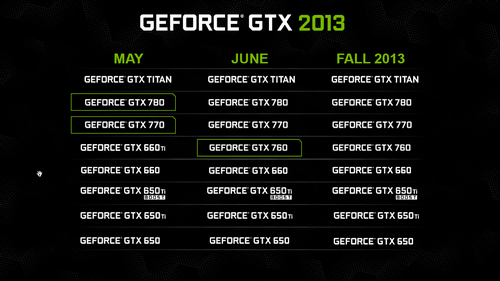 nvidia gtx 760 geforce line up