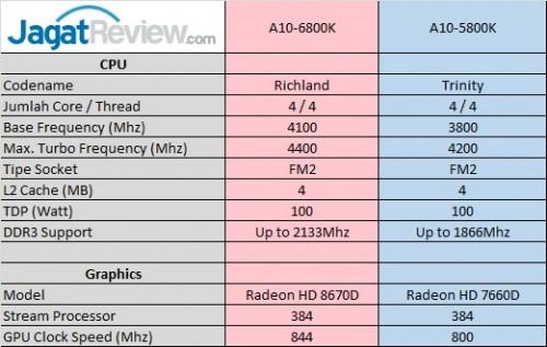 A10-6800KSPecs