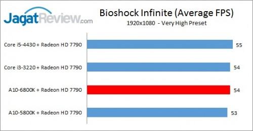 Richland6800K_1080p7790_Bioshock