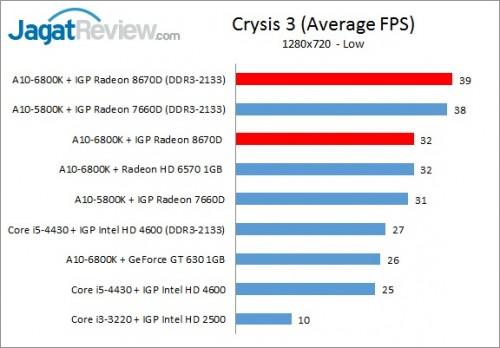 Richland6800K_720pIGP_Crysis3