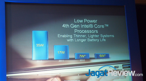 intel haswell indo launch tdp