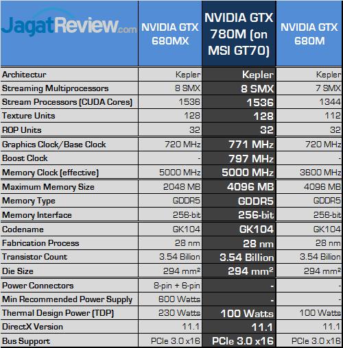 nvidia geforce gtx 780m spec
