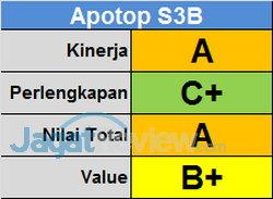 Apotop Score