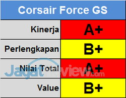 Corsair Score