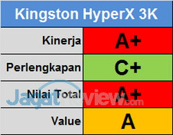 Kingston HyperX 3K Score