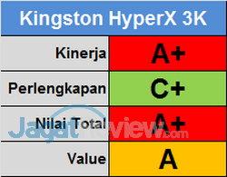 Kingston HyperX 3K Score