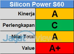 Silicon Power Score