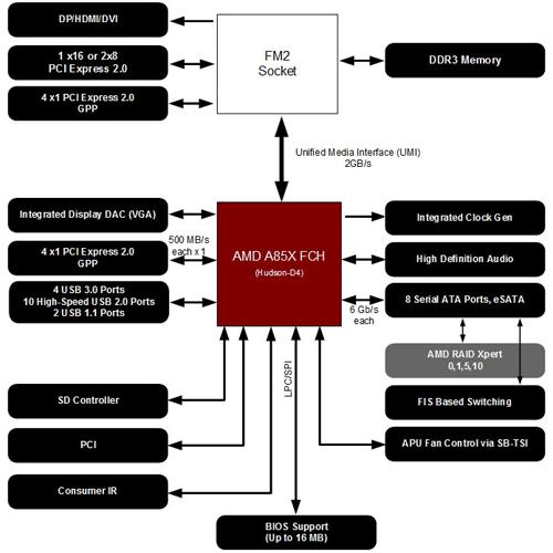a85x block diagram