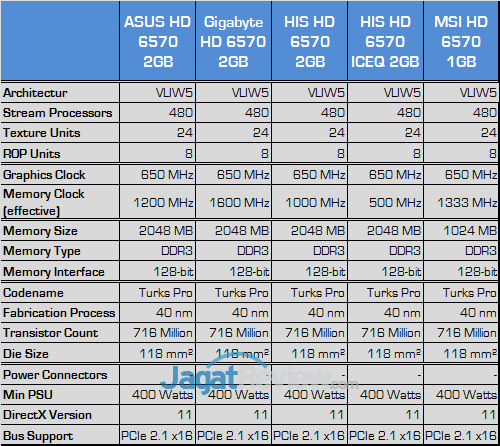 amd hd 6570 comparison test spec 01a