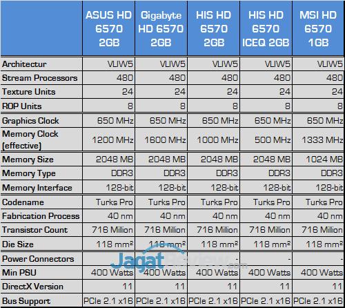 amd hd 6570 comparison test spec 01a