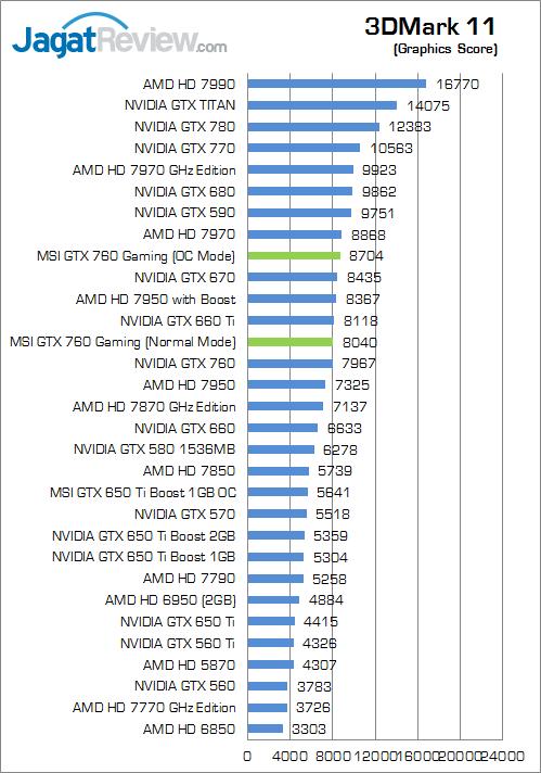 msi-gtx-760-gaming--3dm11-graphicsscore