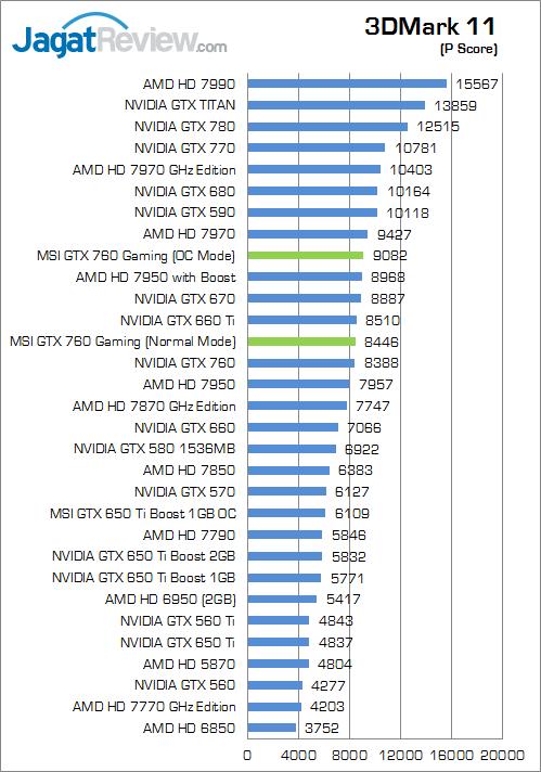 msi-gtx-760-gaming--3dm11-pscore