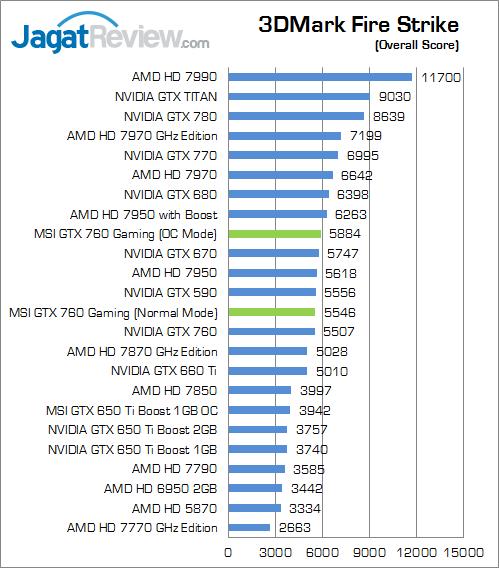 msi-gtx-760-gaming--3dmfs-overallscore