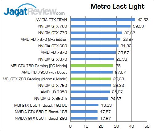msi-gtx-760-gaming-metroll