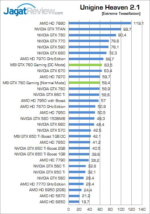 msi-gtx-760-gaming--uh21
