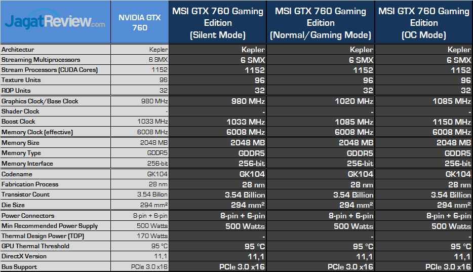 msi-gtx-760-spec