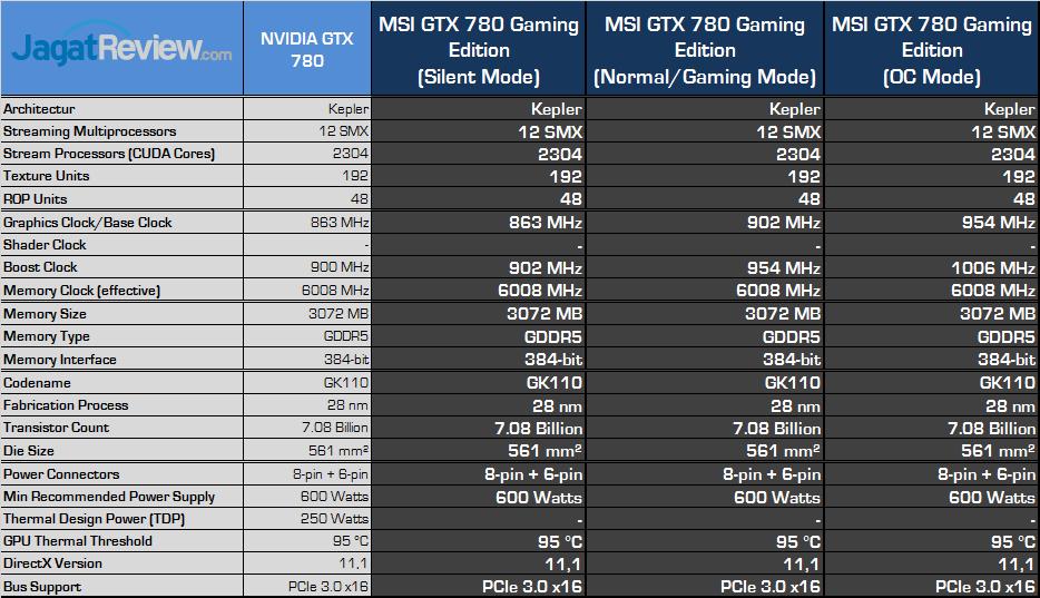msi-gtx-780-gaming-spec