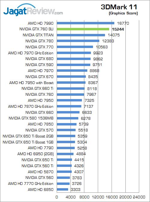 nvidia gtx 760 sli 3dm11 02