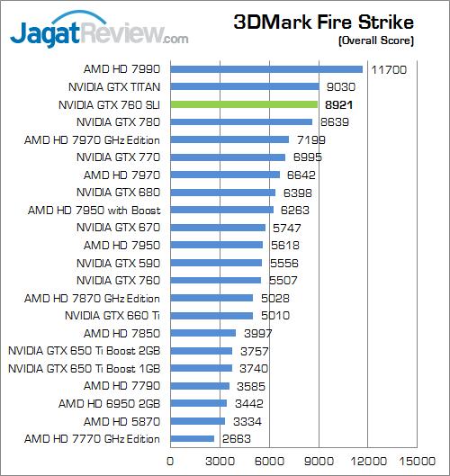 nvidia gtx 760 sli 3dmfs 01