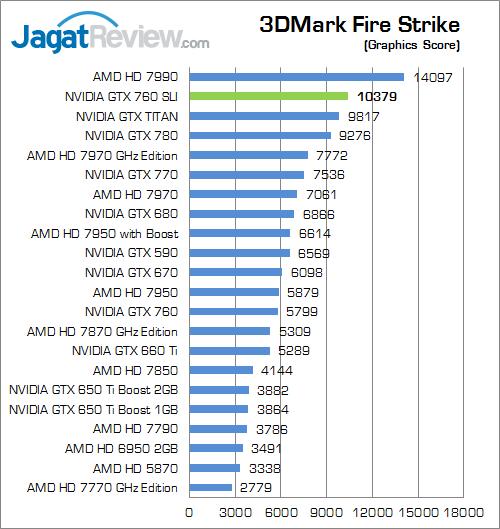 nvidia gtx 760 sli 3dmfs 02