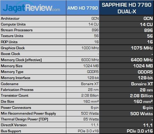 sapphire hd 7790 dual-x spec